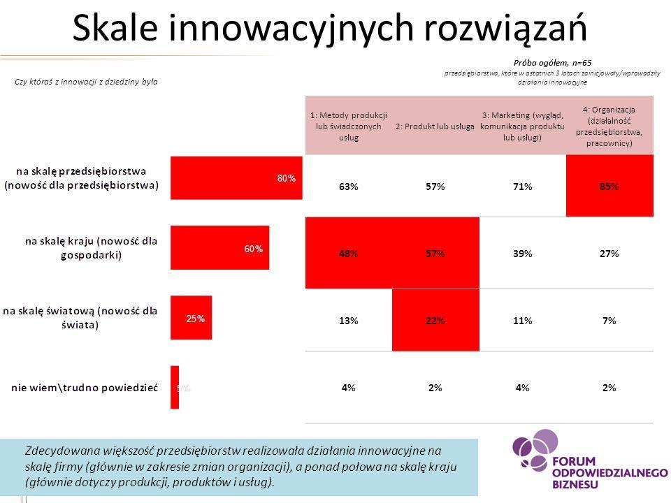 Skale innowacyjnych rozwiązań