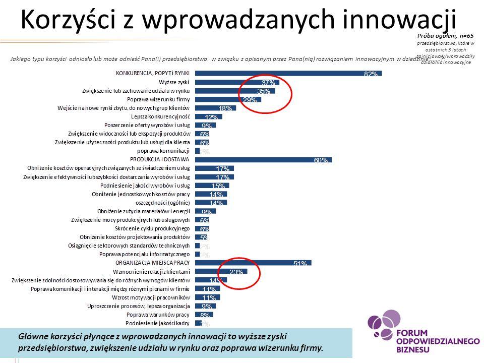 Korzyści z wprowadzanych innowacji