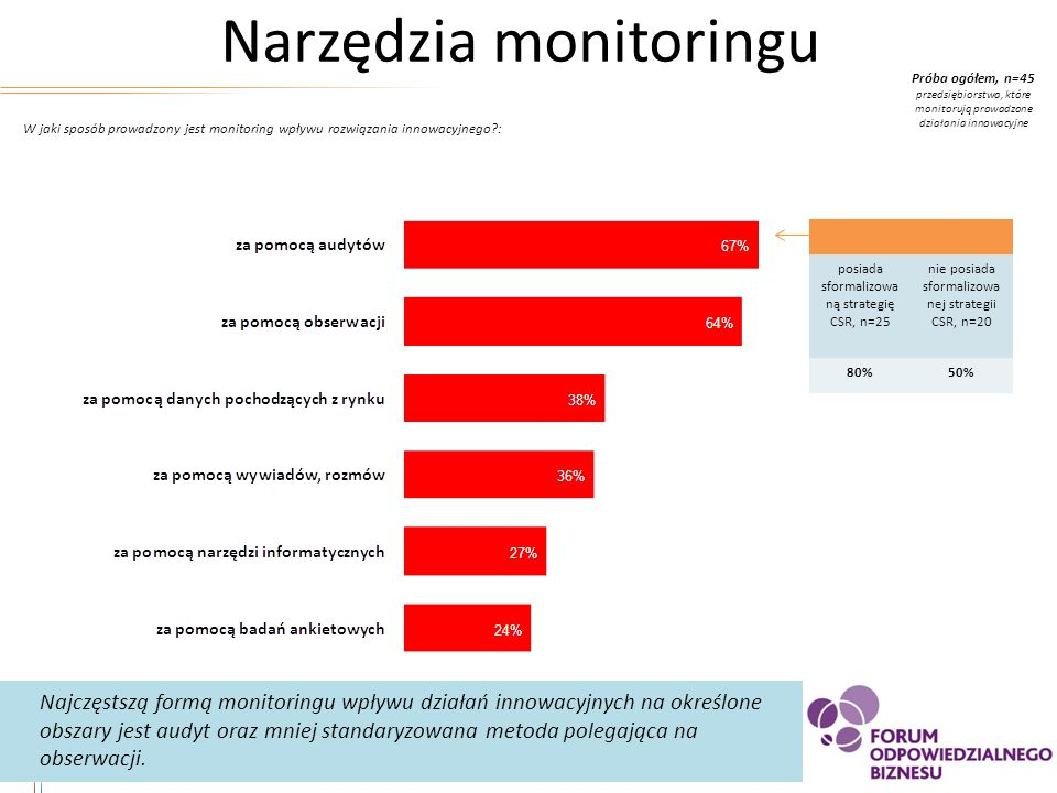 Narzędzia monitoringu