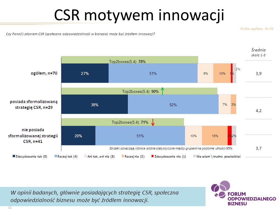 CSR motywem innowacji Próba ogółem, N=70. Czy Pana(i) zdaniem CSR (społeczna odpowiedzialność w biznesie) może być źródłem innowacji