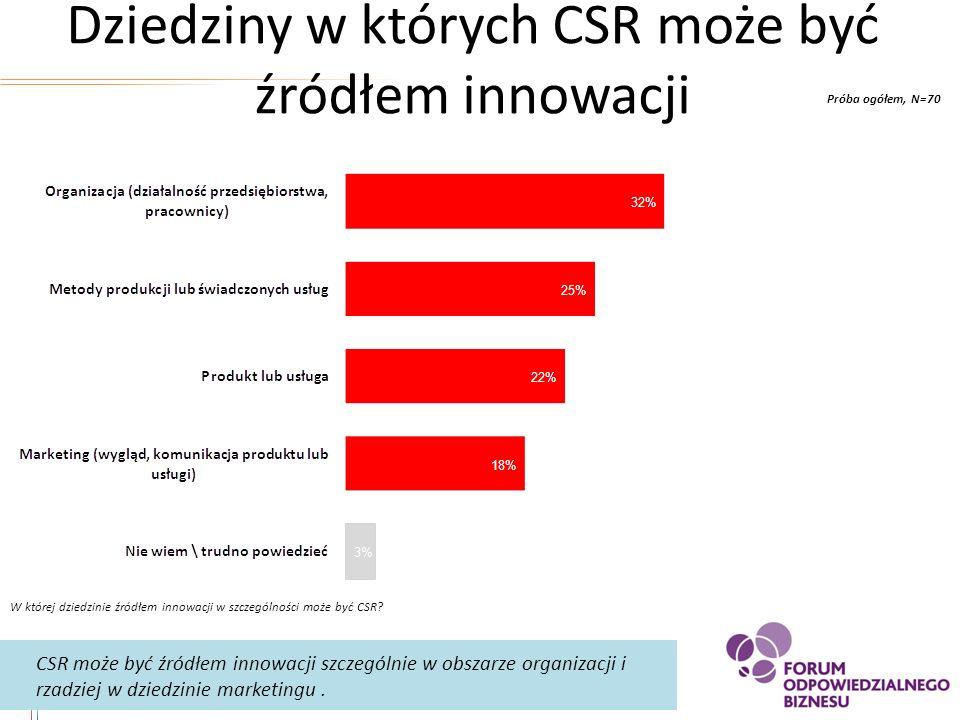 Dziedziny w których CSR może być źródłem innowacji