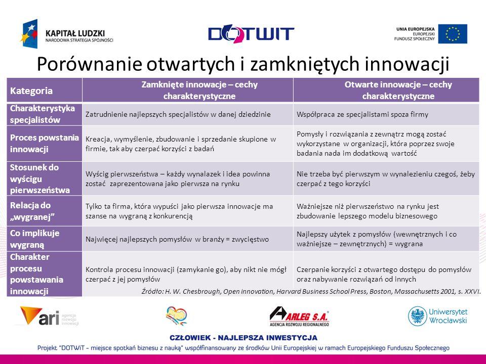Porównanie otwartych i zamkniętych innowacji