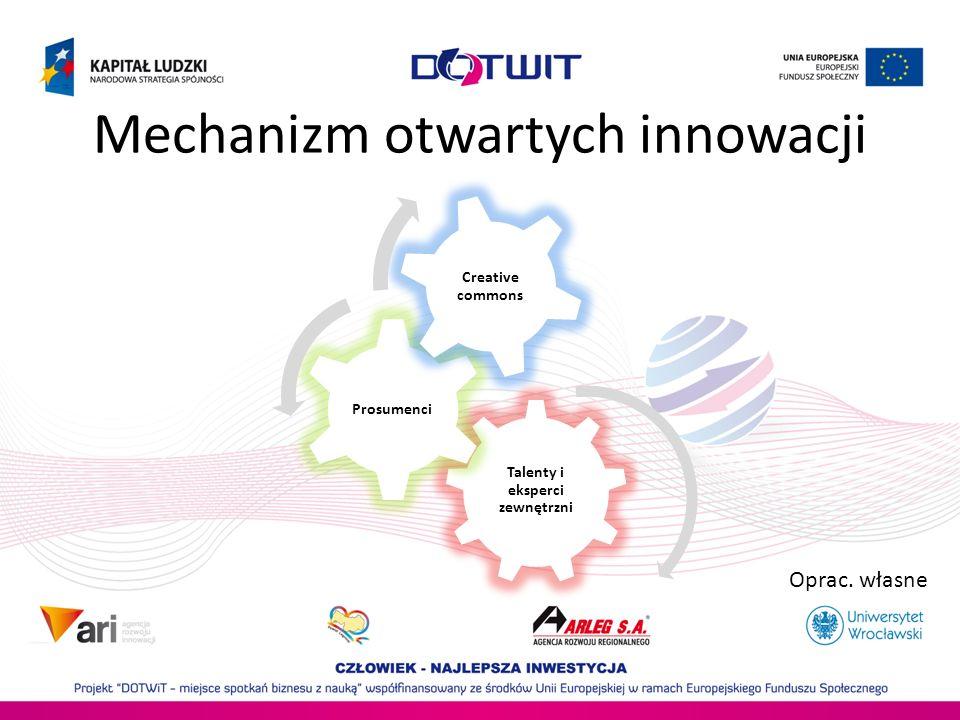Mechanizm otwartych innowacji