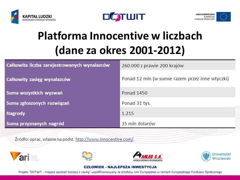 Platforma Innocentive w liczbach (dane za okres 2001-2012)