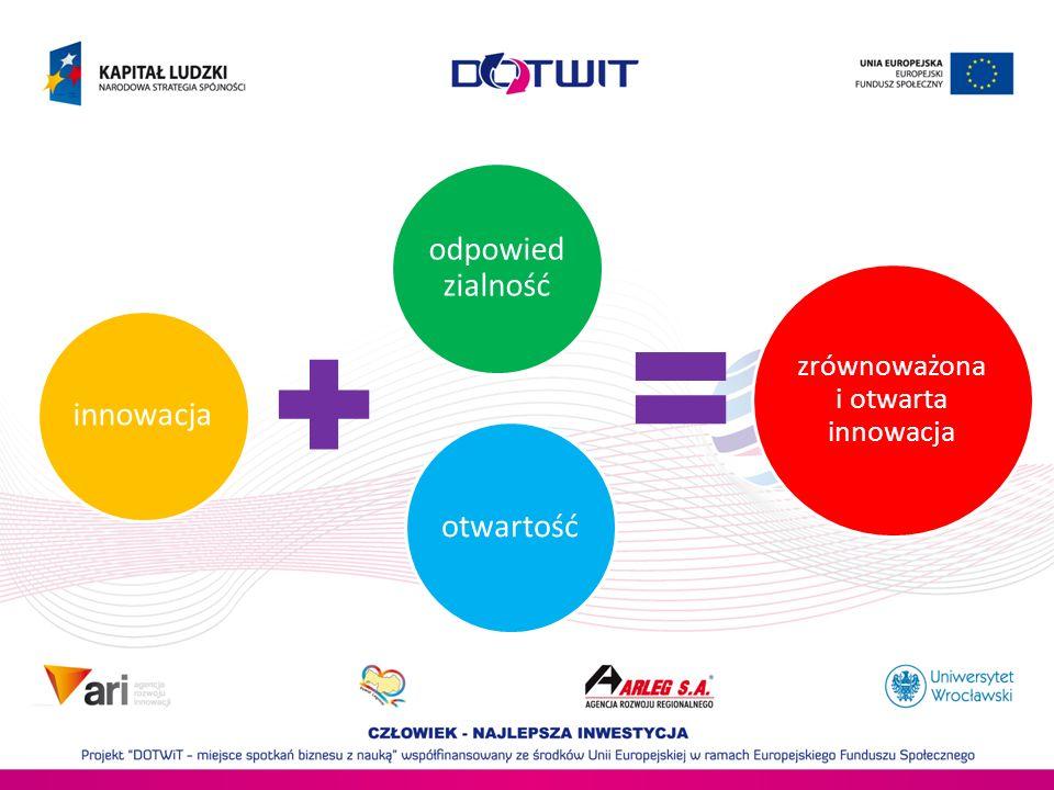 zrównoważona i otwarta innowacja