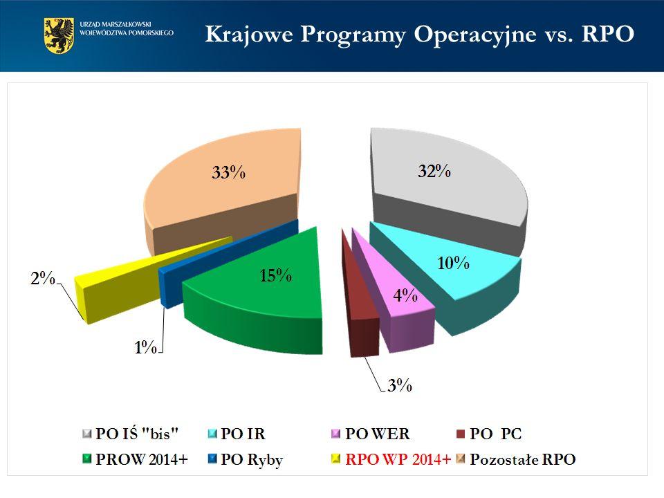 Krajowe Programy Operacyjne vs. RPO