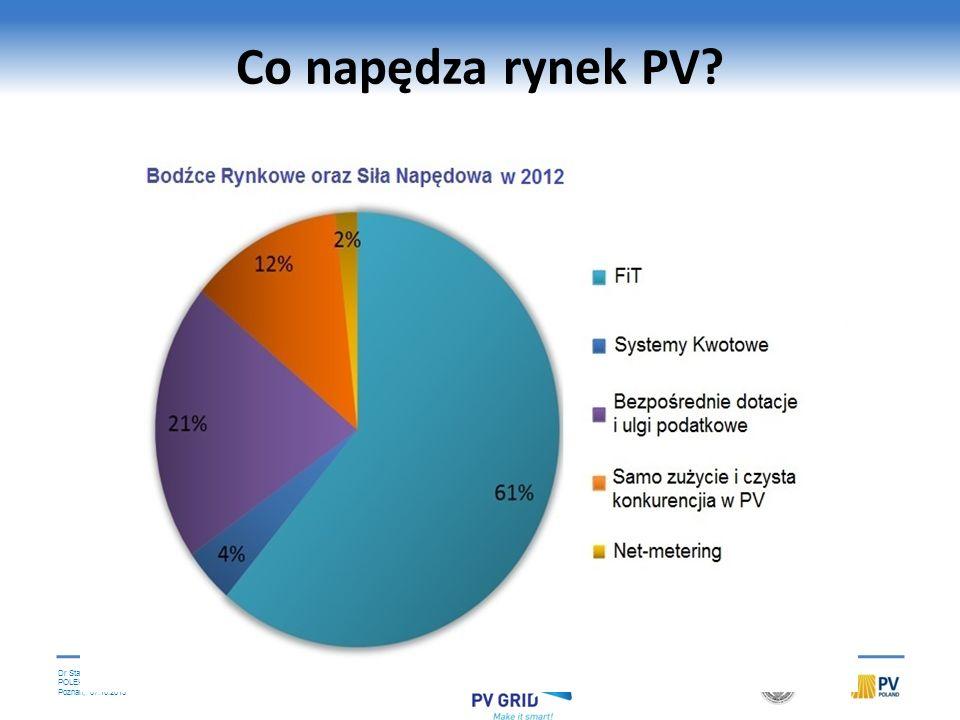 Co napędza rynek PV Źródło: IEA PVPS