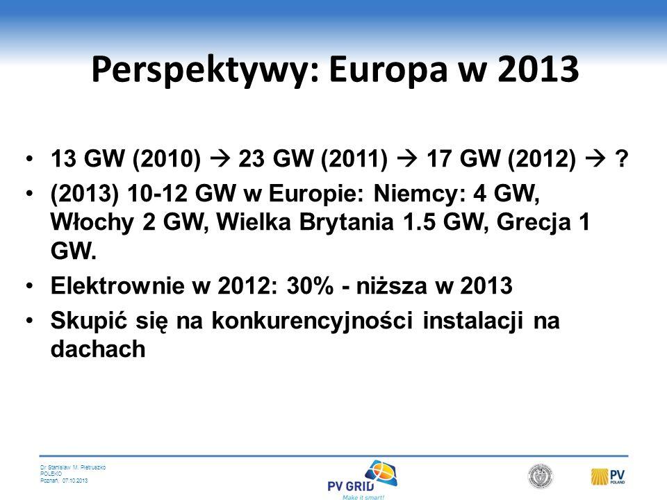 Perspektywy: Europa w 2013 13 GW (2010)  23 GW (2011)  17 GW (2012) 
