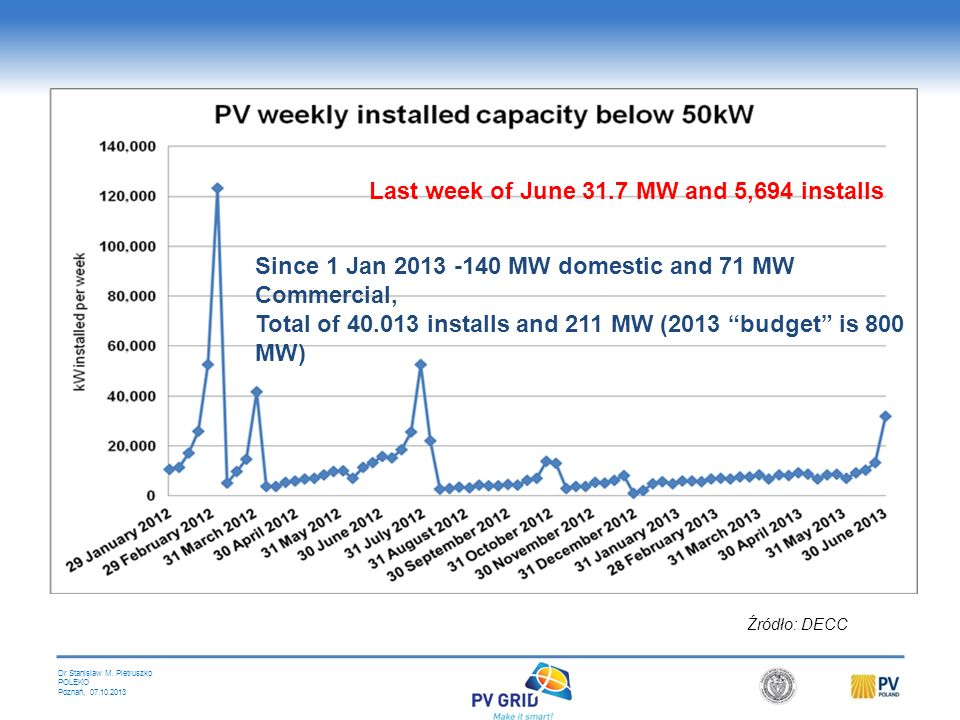 Last week of June 31.7 MW and 5,694 installs