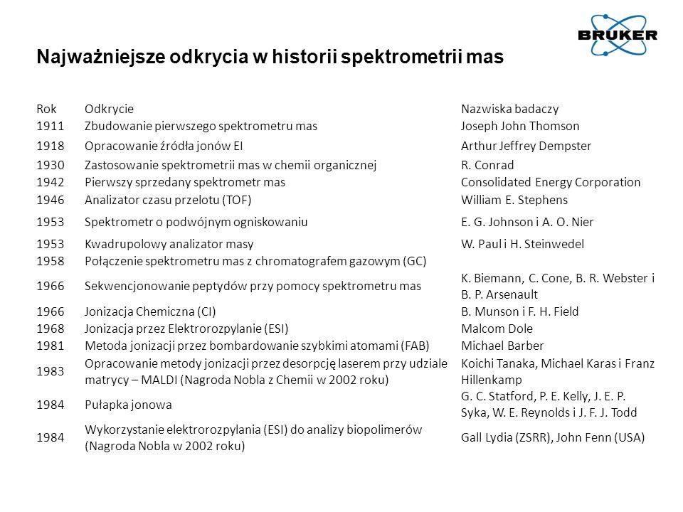 Najważniejsze odkrycia w historii spektrometrii mas