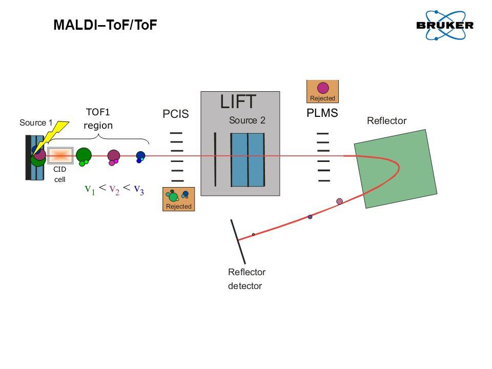 MALDI–ToF/ToF