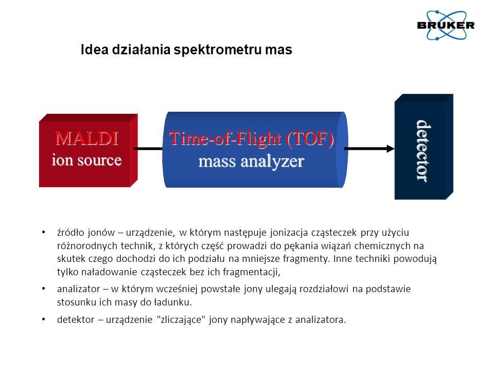 Idea działania spektrometru mas