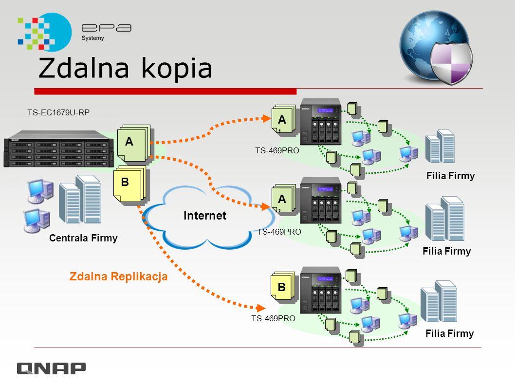 Zdalna kopia A' A B A' Internet Zdalna Replikacja B Filia Firmy