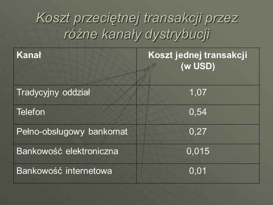 Koszt przeciętnej transakcji przez różne kanały dystrybucji