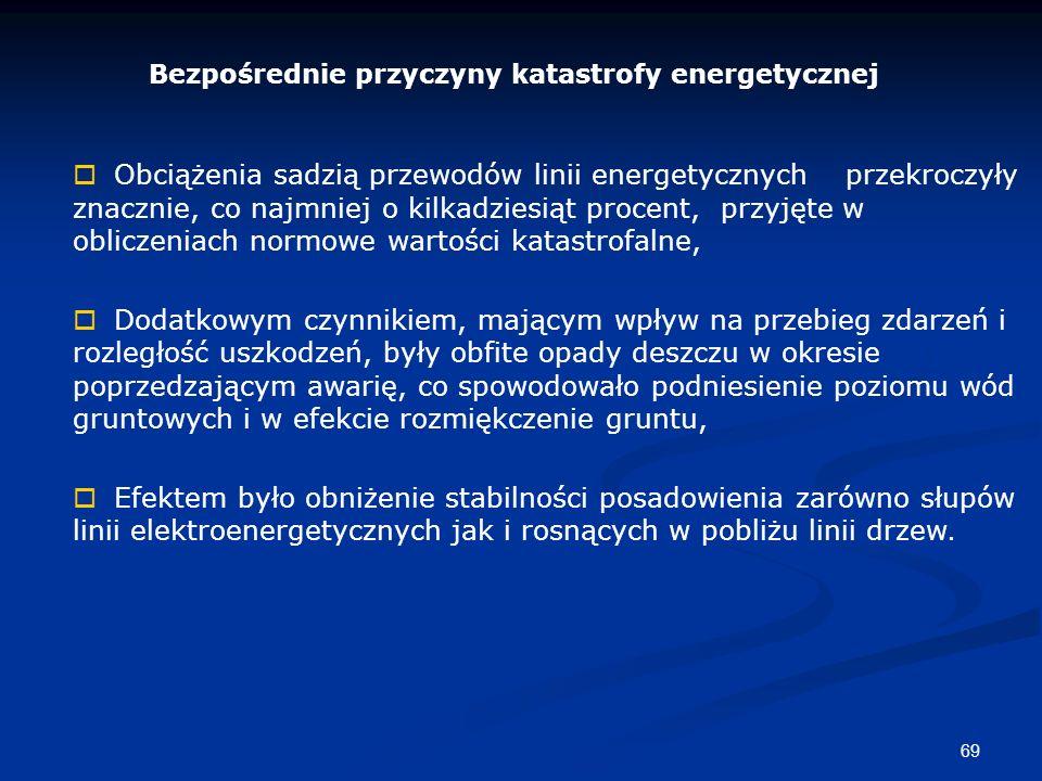 Bezpośrednie przyczyny katastrofy energetycznej