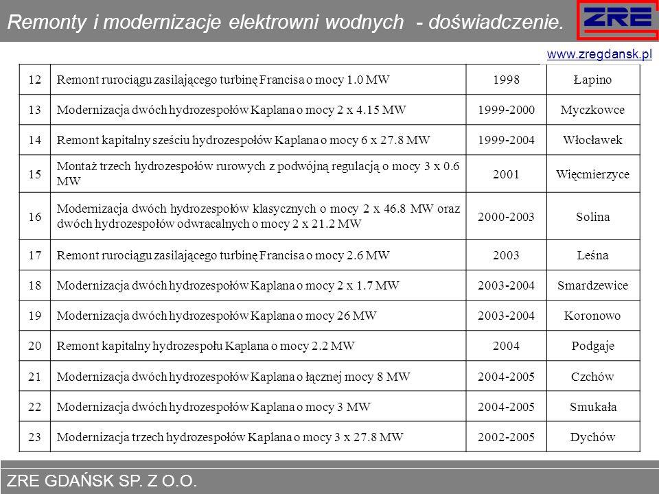 Remonty i modernizacje elektrowni wodnych - doświadczenie.