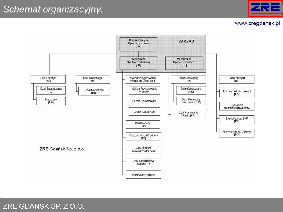 Schemat organizacyjny.