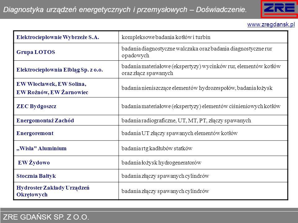 Diagnostyka urządzeń energetycznych i przemysłowych – Doświadczenie.