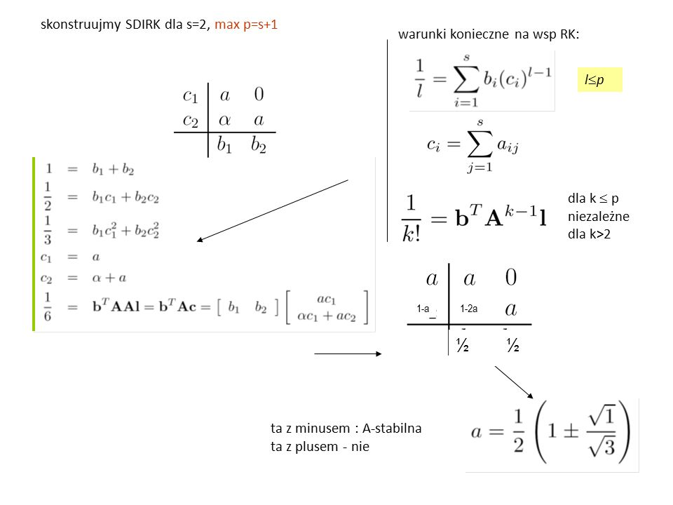 ½ ½ skonstruujmy SDIRK dla s=2, max p=s+1 warunki konieczne na wsp RK: