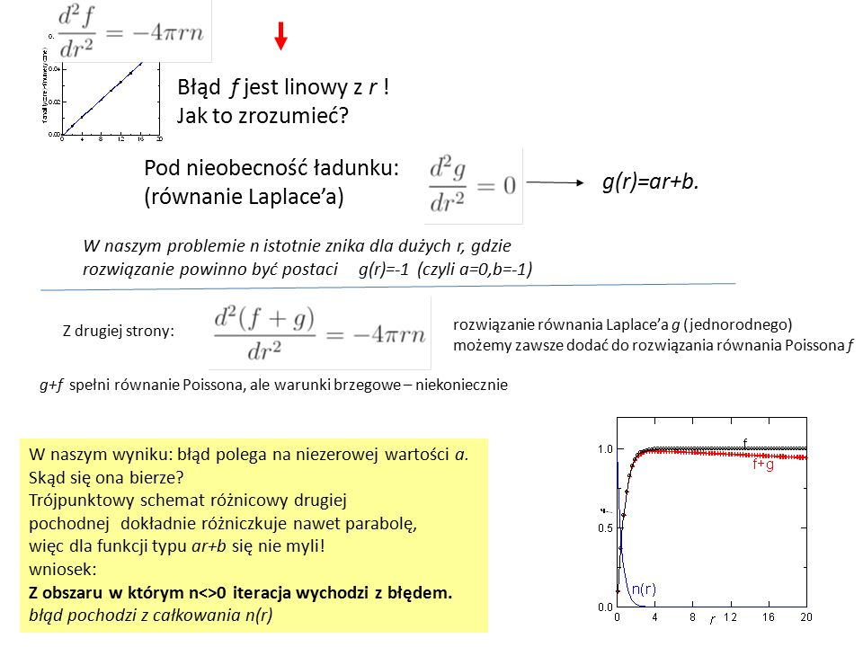Błąd f jest linowy z r ! Jak to zrozumieć