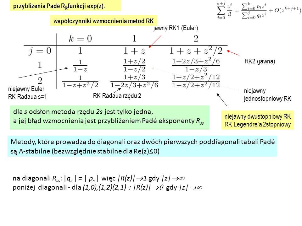 dla s odsłon metoda rzędu 2s jest tylko jedna,