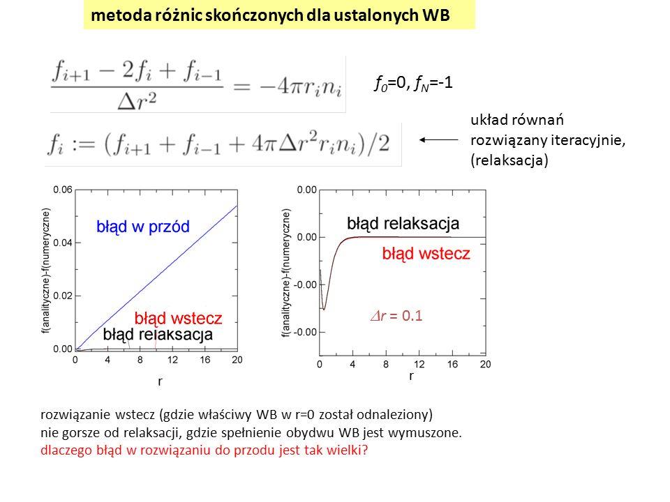 metoda różnic skończonych dla ustalonych WB