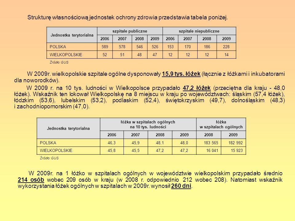 Strukturę własnościową jednostek ochrony zdrowia przedstawia tabela poniżej.