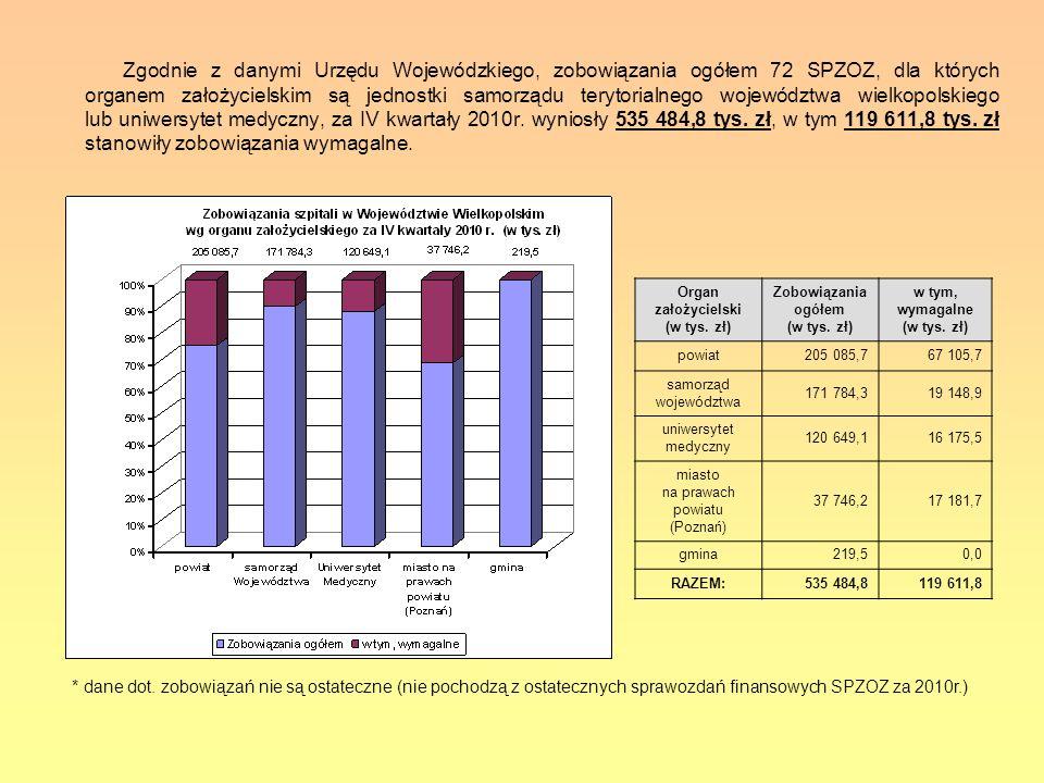 Zgodnie z danymi Urzędu Wojewódzkiego, zobowiązania ogółem 72 SPZOZ, dla których organem założycielskim są jednostki samorządu terytorialnego województwa wielkopolskiego lub uniwersytet medyczny, za IV kwartały 2010r. wyniosły 535 484,8 tys. zł, w tym 119 611,8 tys. zł stanowiły zobowiązania wymagalne.