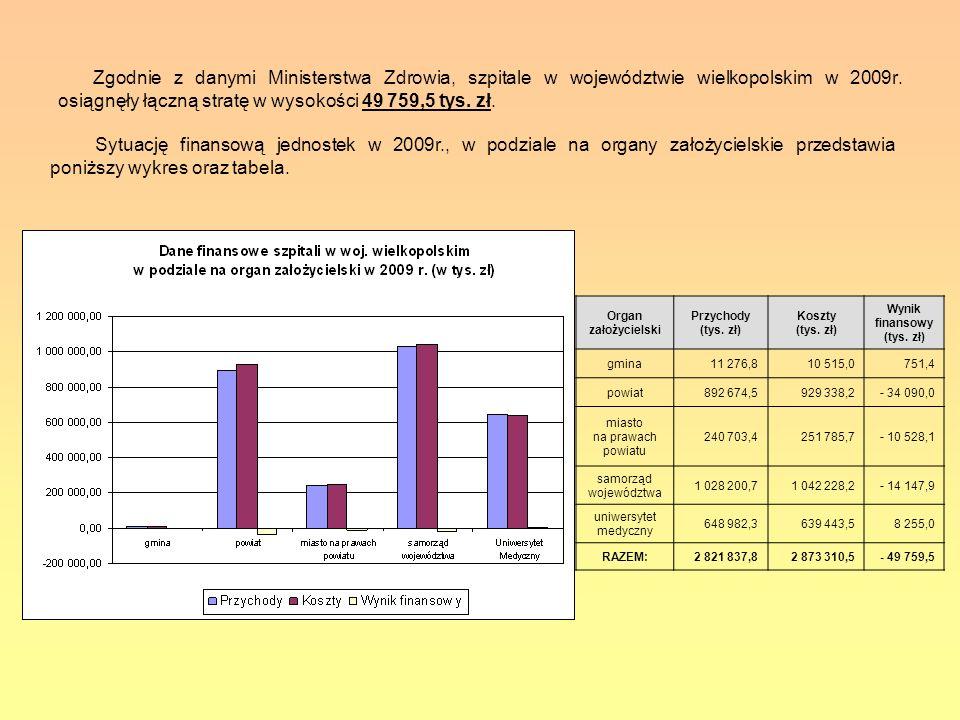 Wynik finansowy (tys. zł)