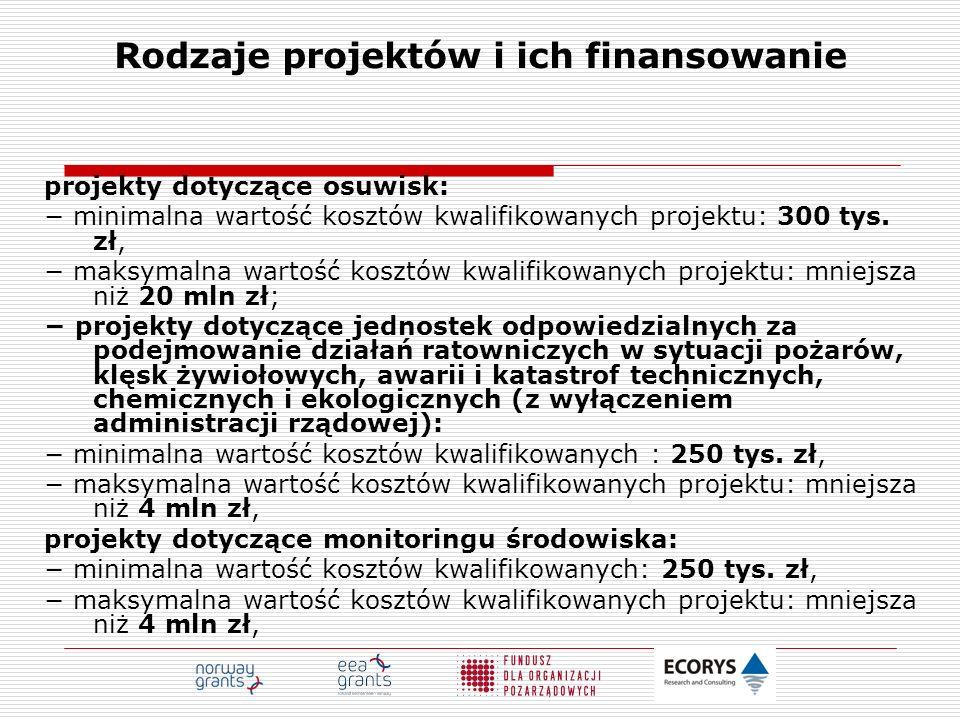 Rodzaje projektów i ich finansowanie