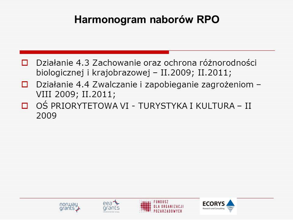 Harmonogram naborów RPO