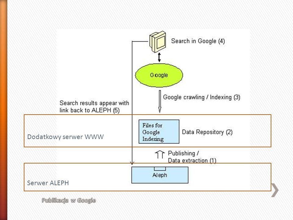 Dodatkowy serwer WWW Serwer ALEPH Publikacja w Google