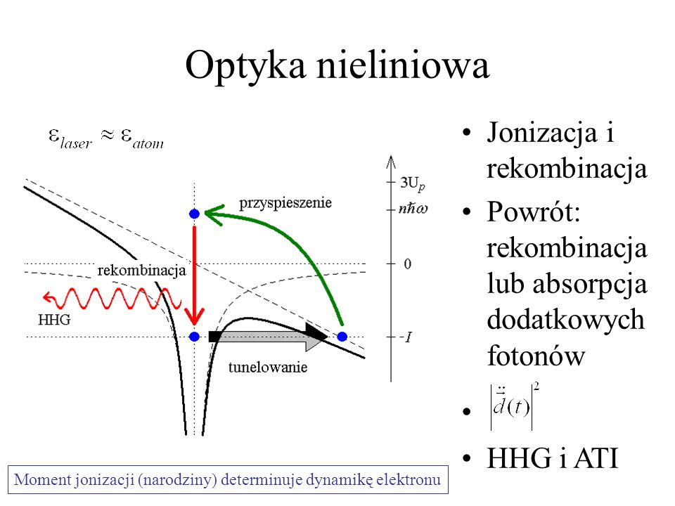 Optyka nieliniowa Jonizacja i rekombinacja