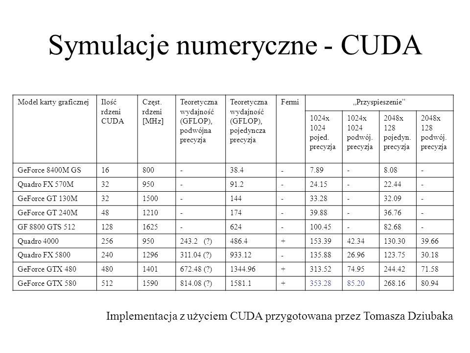 Symulacje numeryczne - CUDA