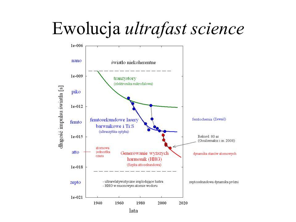 Ewolucja ultrafast science
