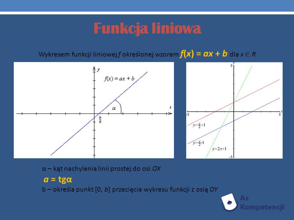 Wykresem funkcji liniowej f określonej wzorem f(x) = ax + b dla x ∈ R