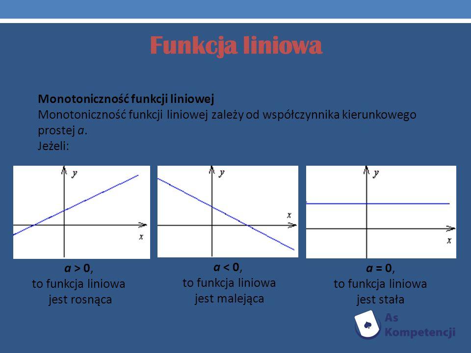 Funkcja liniowa Monotoniczność funkcji liniowej