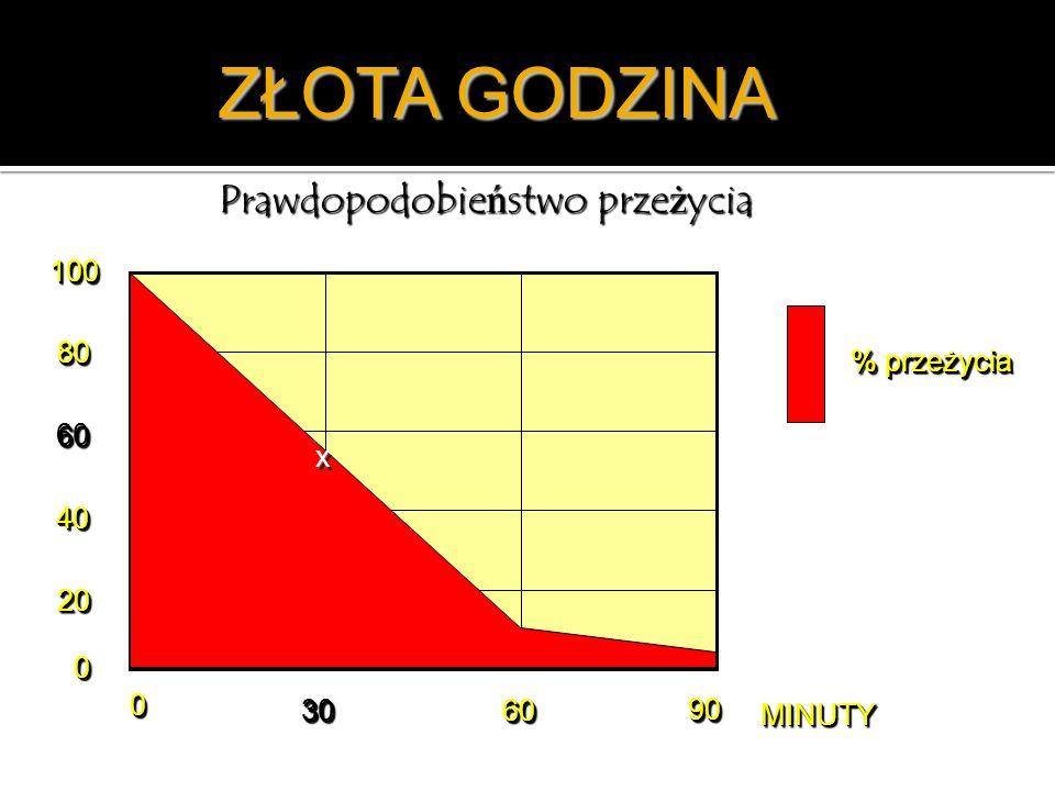 ZŁOTA GODZINA Prawdopodobieństwo przeżycia 100 80 % przeżycia 60 x 40