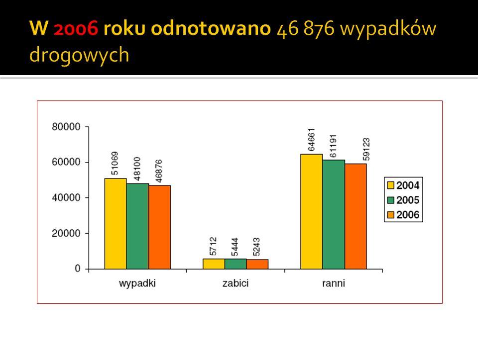 W 2006 roku odnotowano 46 876 wypadków drogowych