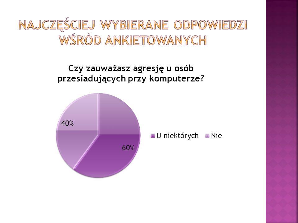 Najczęściej wybierane odpowiedzi wśród ankietowanych