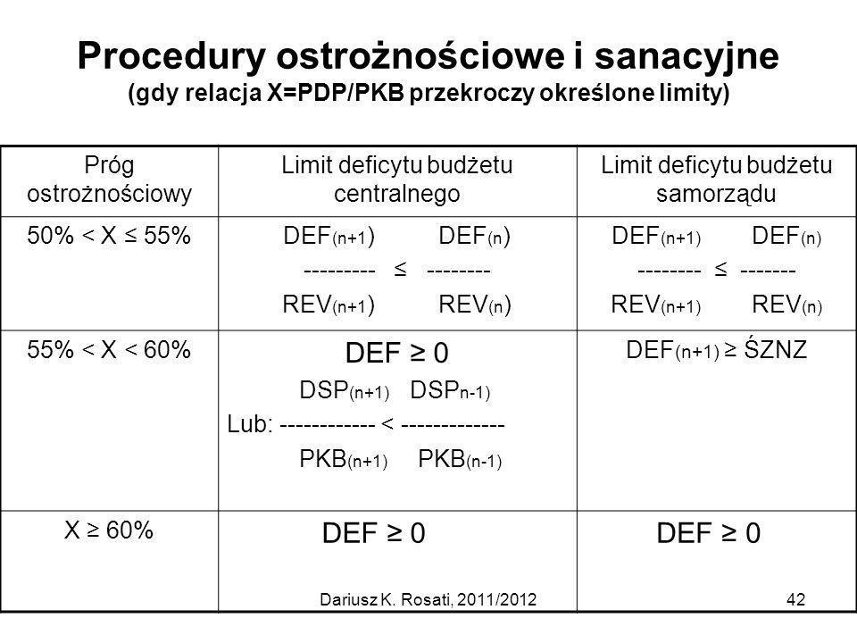 Procedury ostrożnościowe i sanacyjne (gdy relacja X=PDP/PKB przekroczy określone limity)