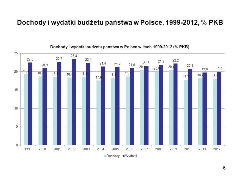 Dochody i wydatki budżetu państwa w Polsce, 1999-2012, % PKB