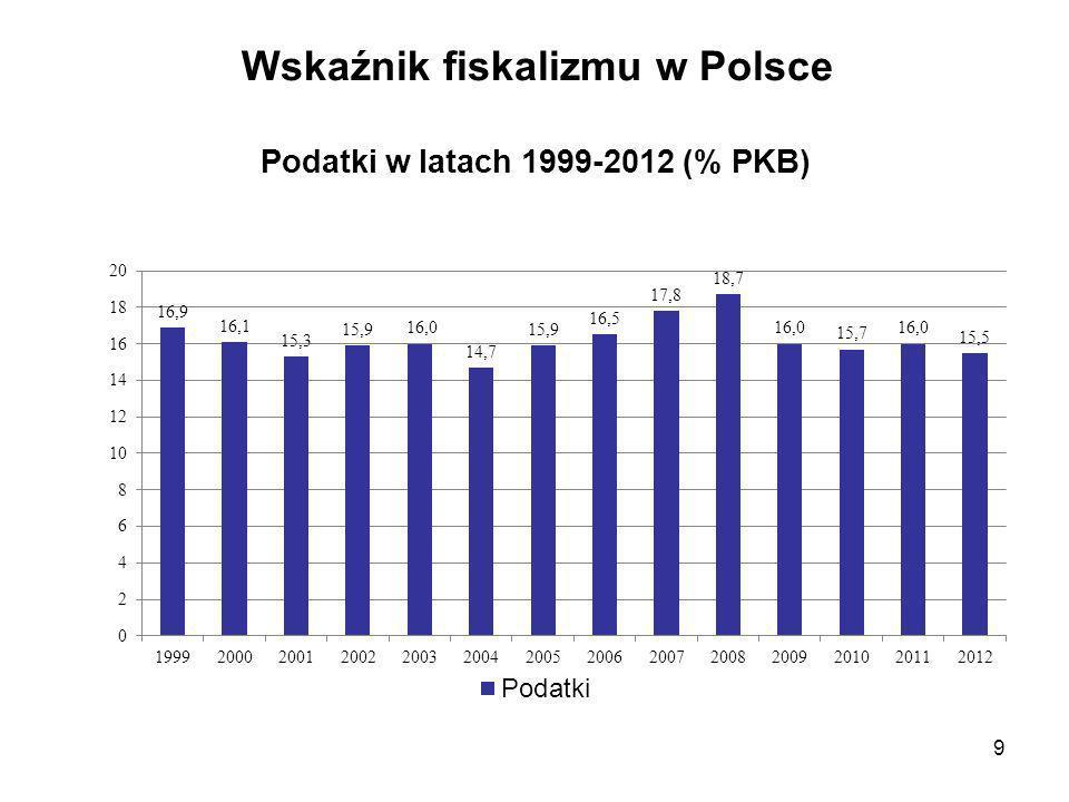 Wskaźnik fiskalizmu w Polsce