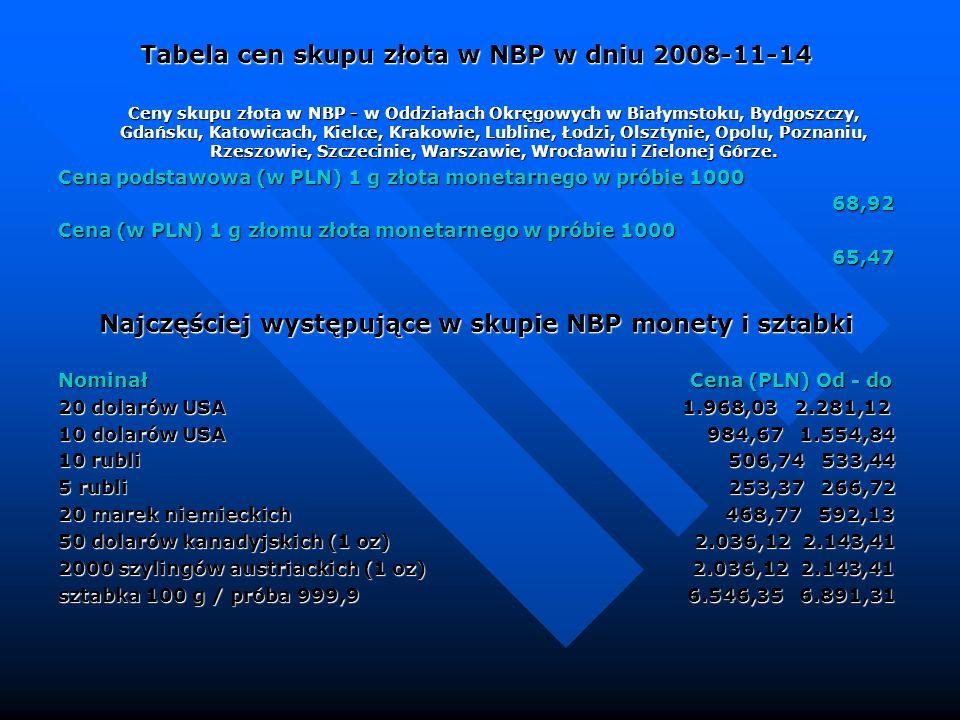 Najczęściej występujące w skupie NBP monety i sztabki