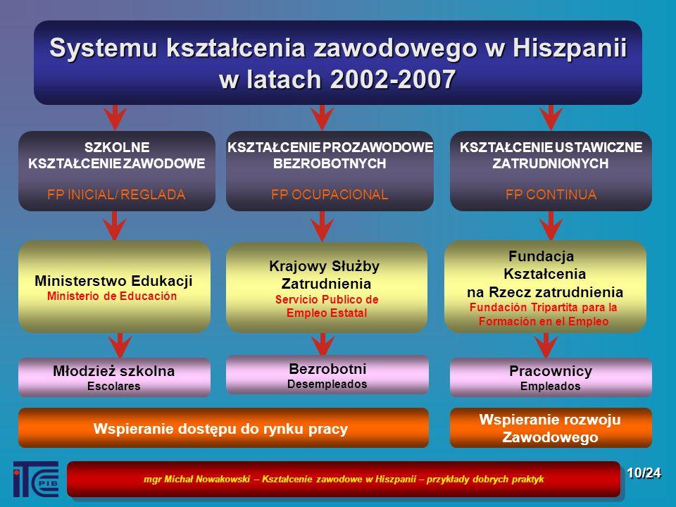 Systemu kształcenia zawodowego w Hiszpanii w latach 2002-2007