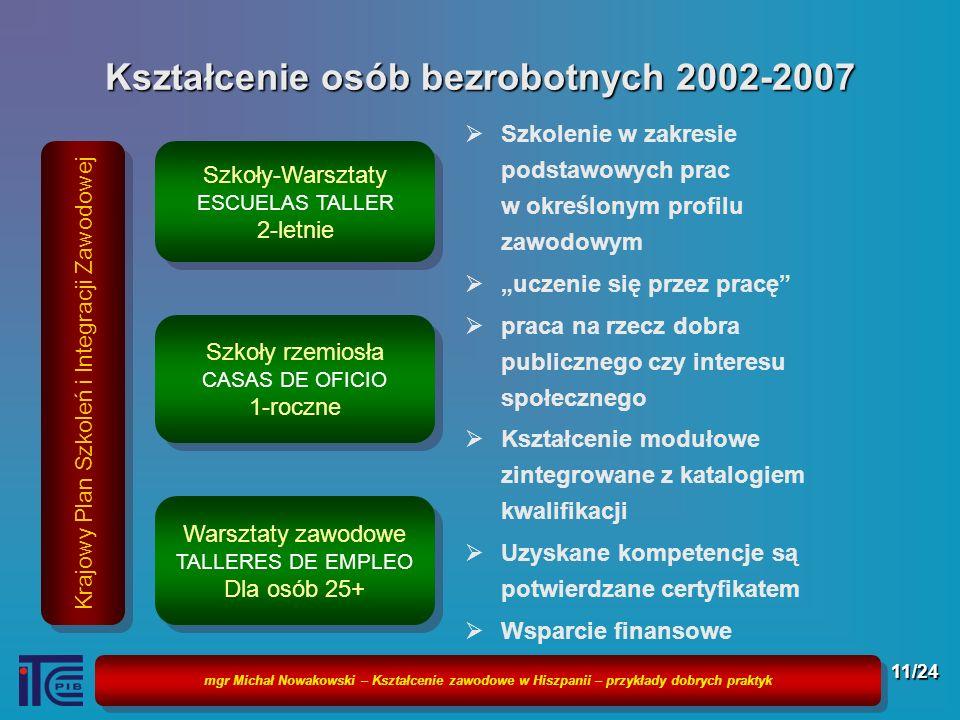 Kształcenie osób bezrobotnych 2002-2007