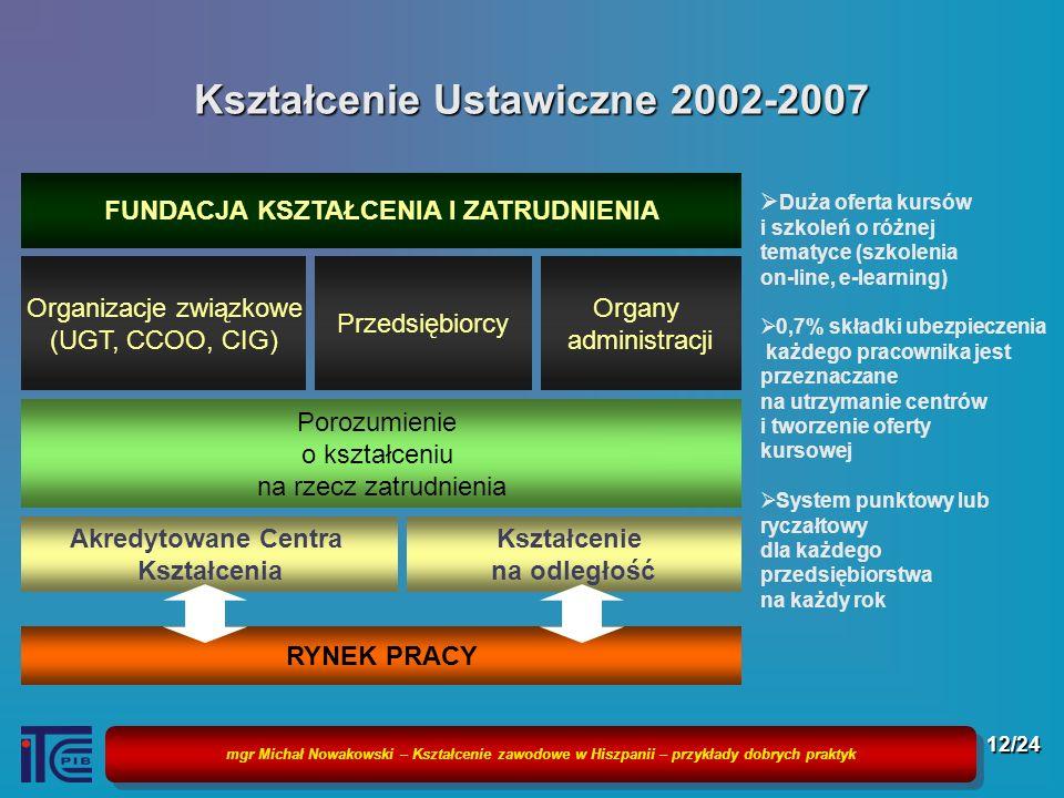 Kształcenie Ustawiczne 2002-2007