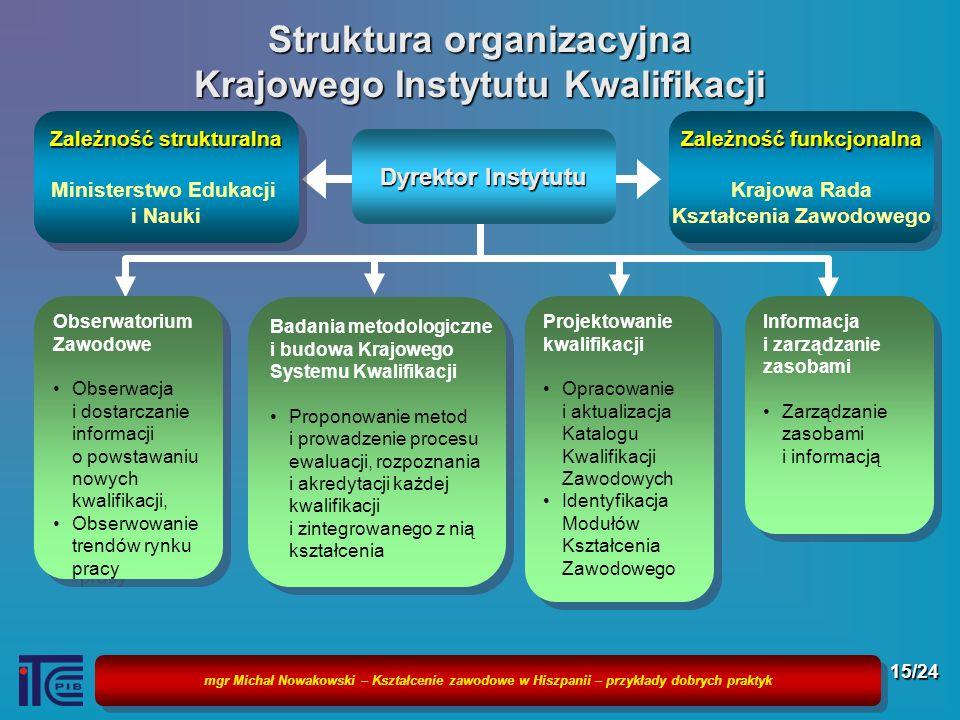 Struktura organizacyjna Krajowego Instytutu Kwalifikacji