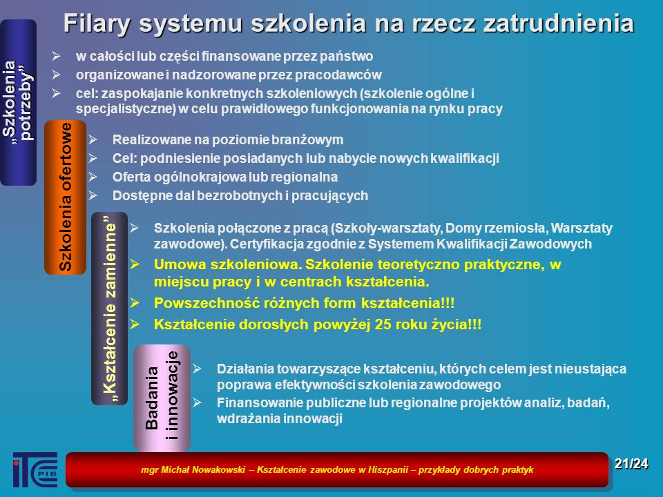 Filary systemu szkolenia na rzecz zatrudnienia