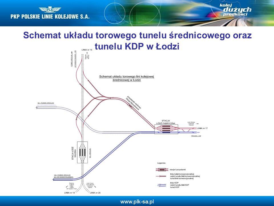 Schemat układu torowego tunelu średnicowego oraz tunelu KDP w Łodzi